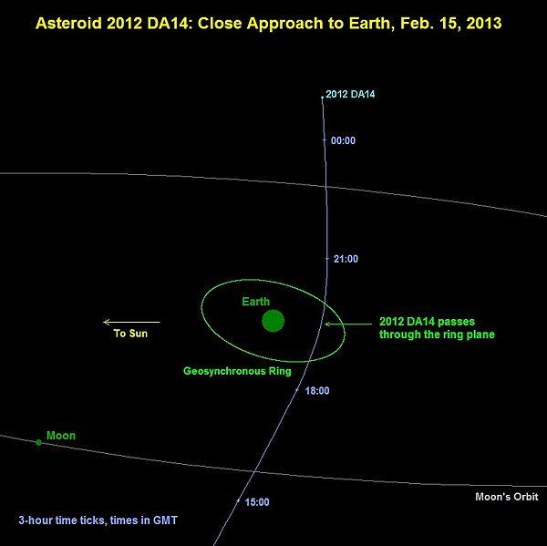 astroid-comes-closer